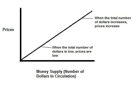 Bitcoin Monetary Supply